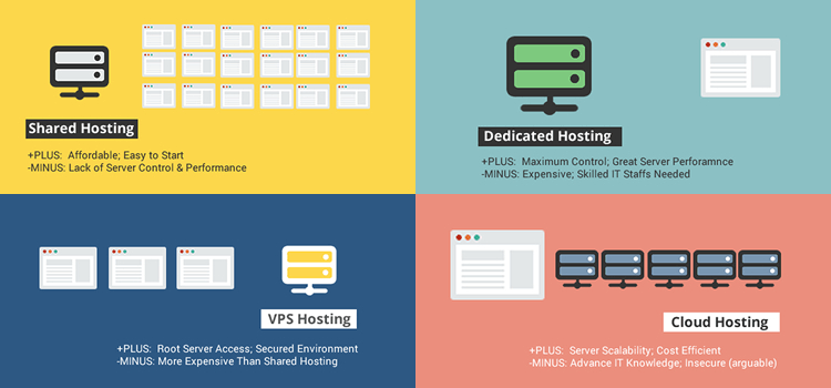 Difference-between-Web-Hosting-Solutions